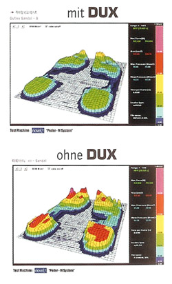 dux_abdruck